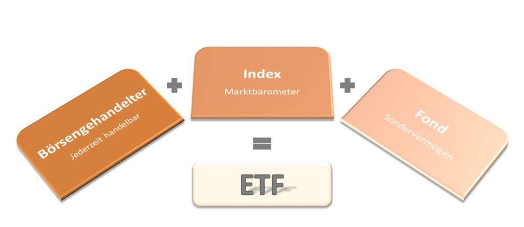 ETF Fonds