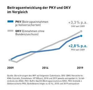 Beitragssteigerung-Beitragsanpassung PKV