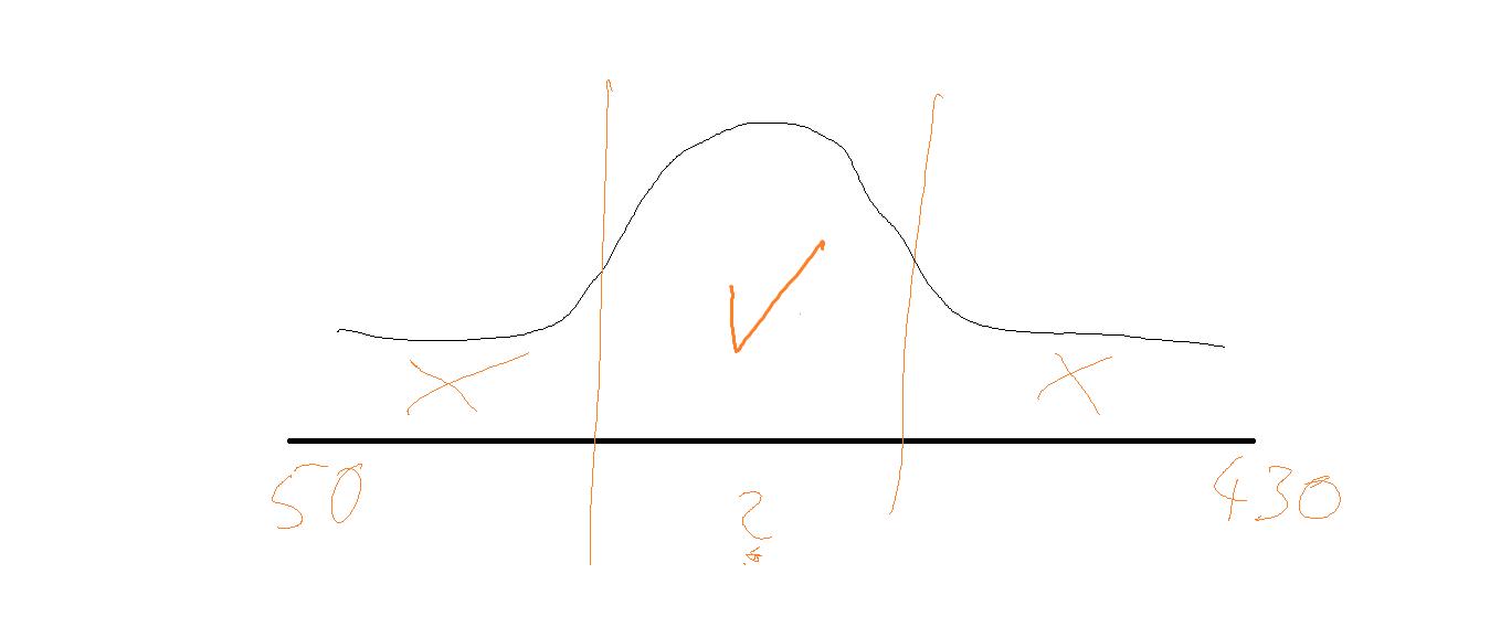 PLV Gausskurve Tarife